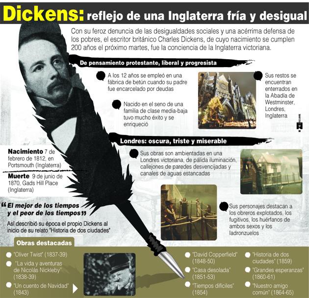 200 años de Charles Dickens