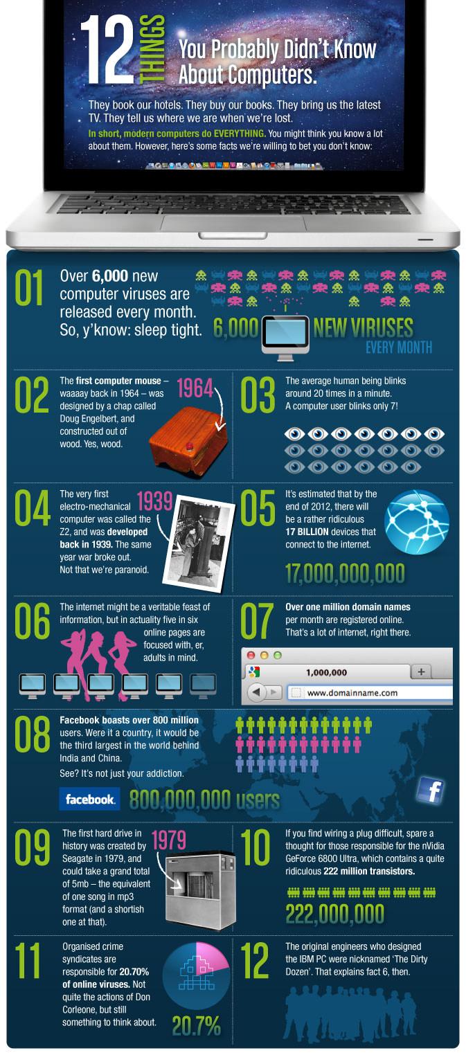 12 cosas que seguramente no conoces sobre los computadores
