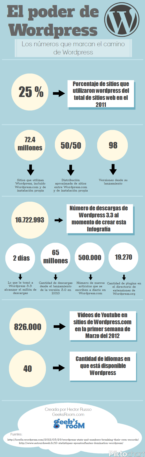 El impacto de WordPress en Internet