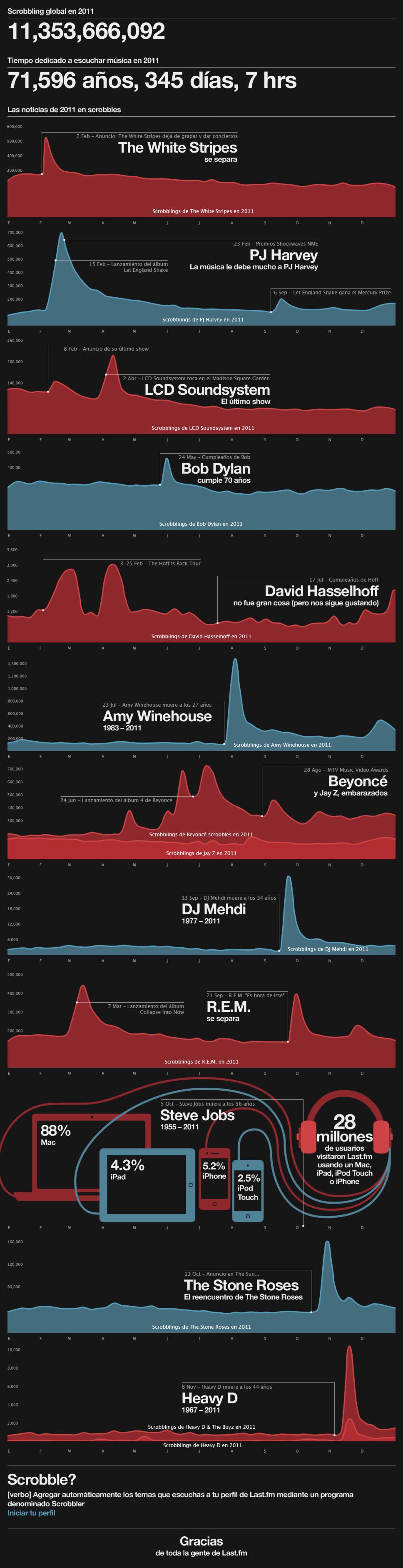 El 2011 en música (Last.fm)