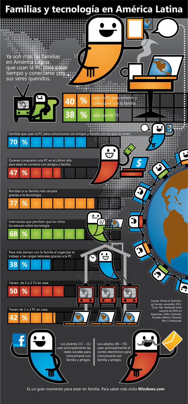 Relación de las familias con la tecnología en América Latina