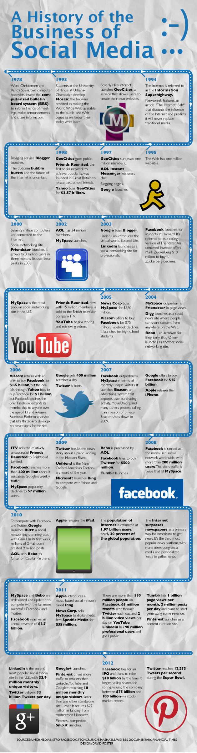 Historia de los medios sociales (1978 - 2012)