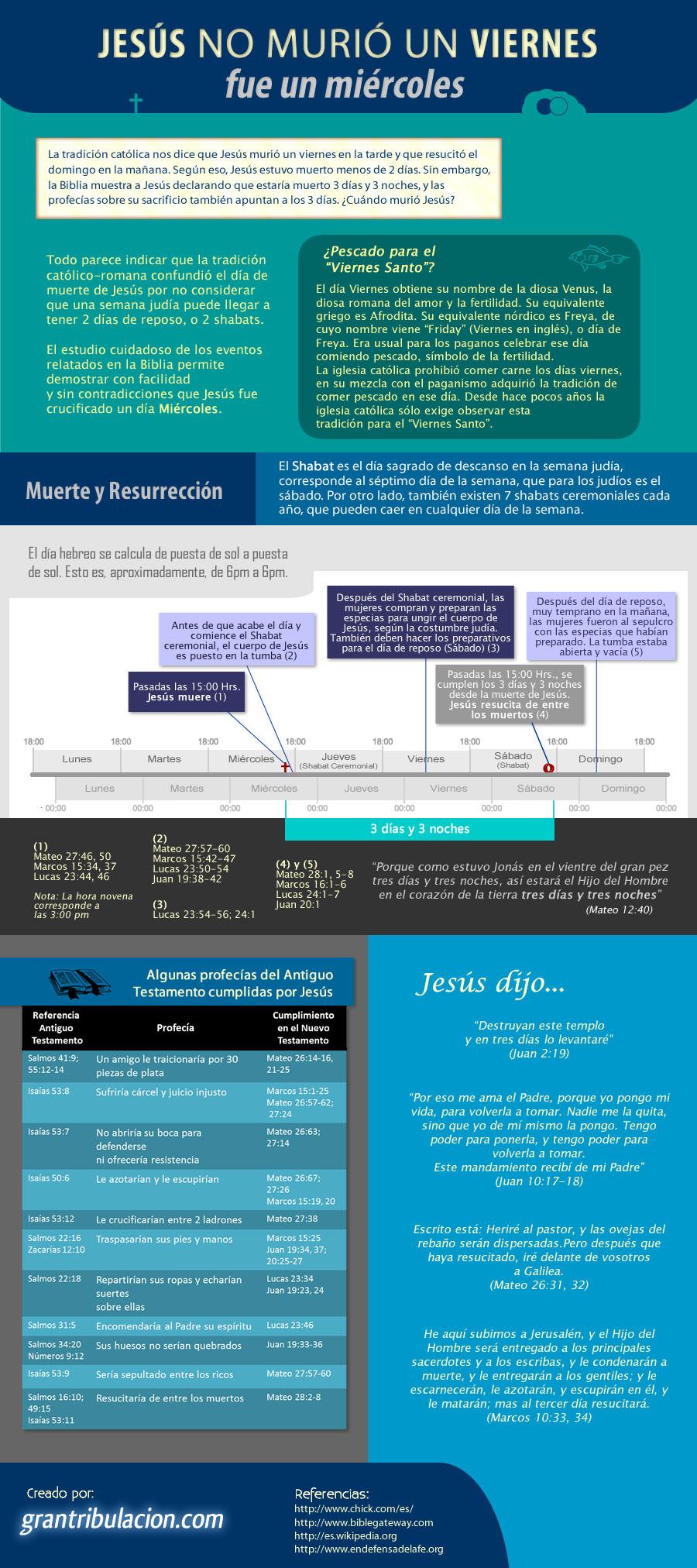 Jesús murió un miércoles, no un viernes