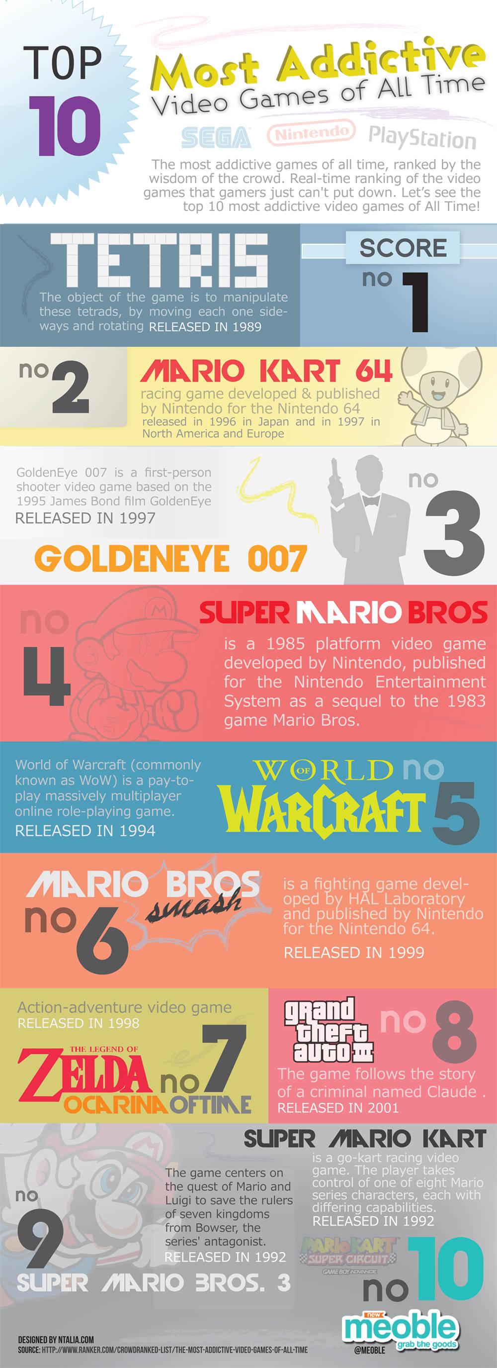Los 10 videojuegos más aditctivos de todos los tiempos.