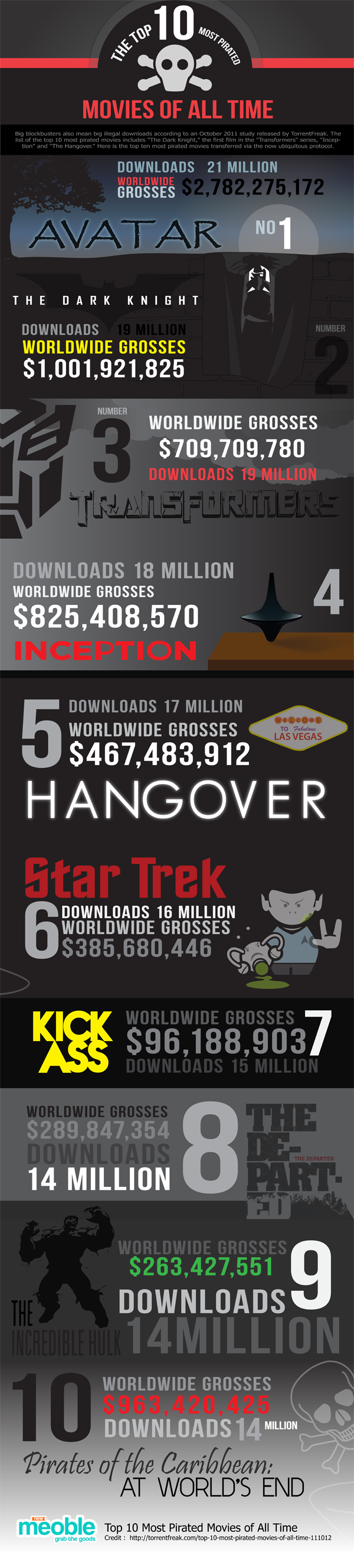 Las 10 películas más pirateadas de todos los tiempos