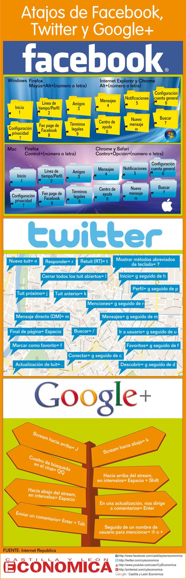 Atajos de teclado en facebook, twitter y google+