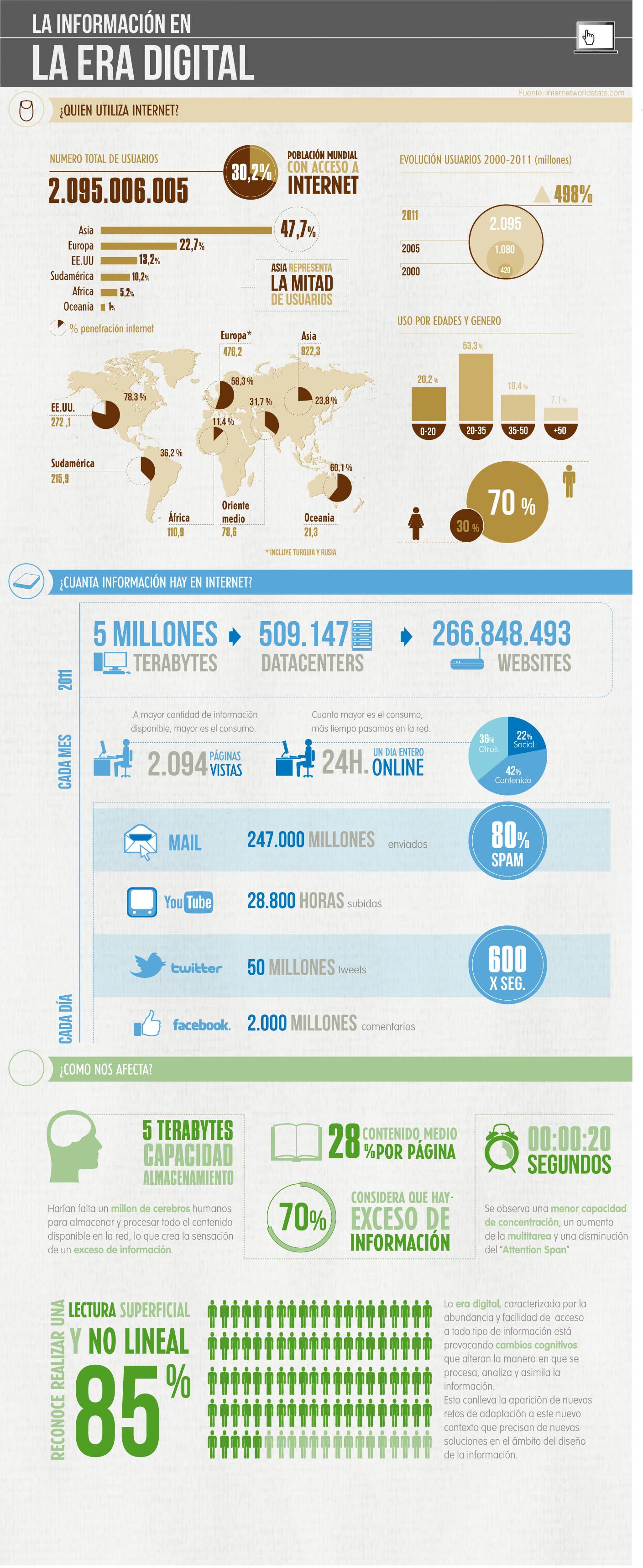 Uso de Internet y de la información digital