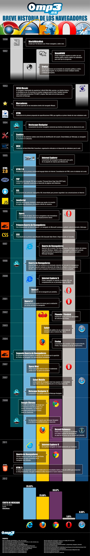 Historia de los navegadores de Internet (browsers)