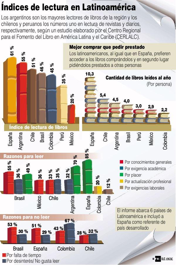 Los que más leen en Latinoamérica