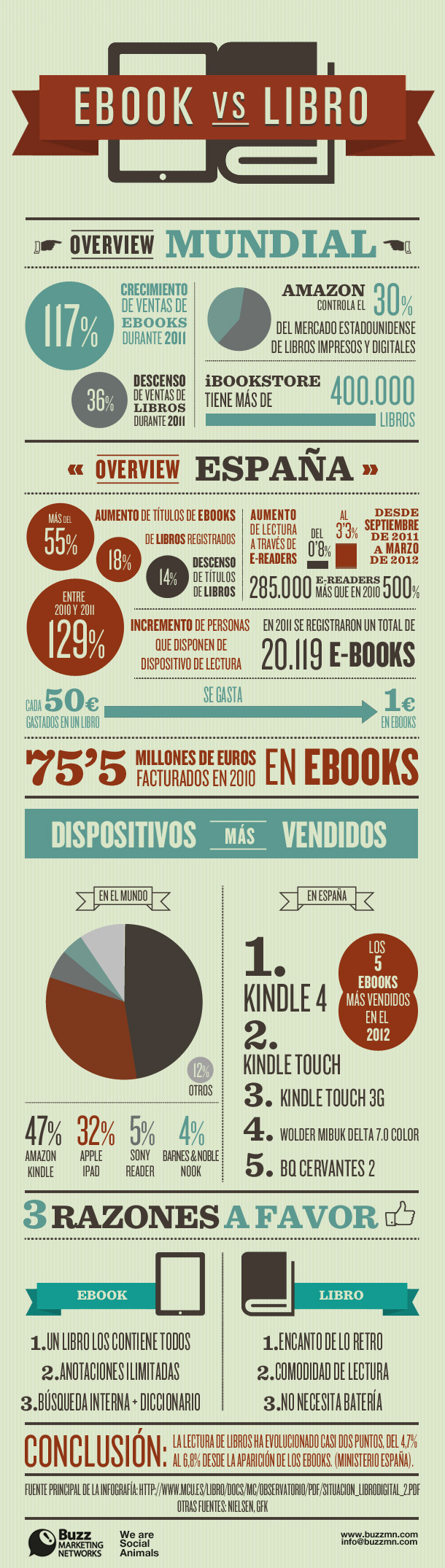 Infografía Ebooks vs Libros