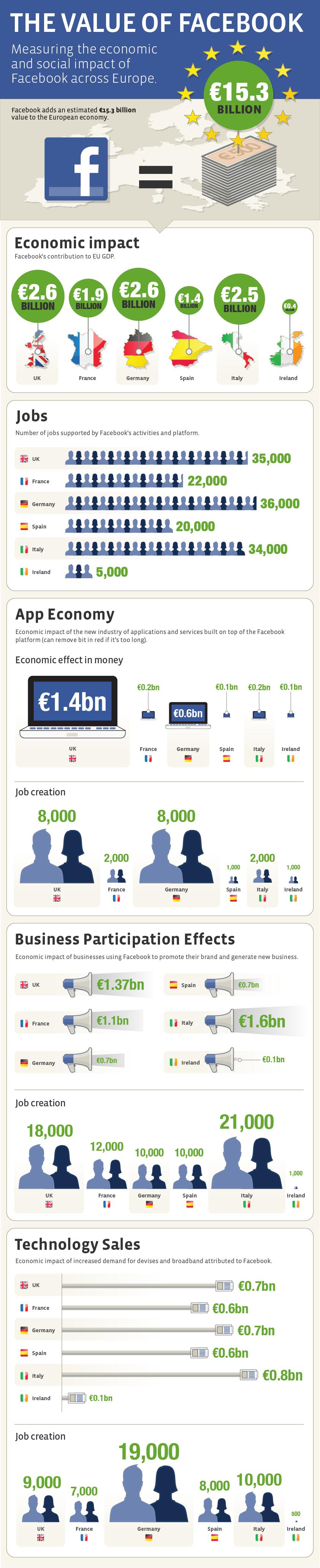 El aporte de Facebook a la economía europea