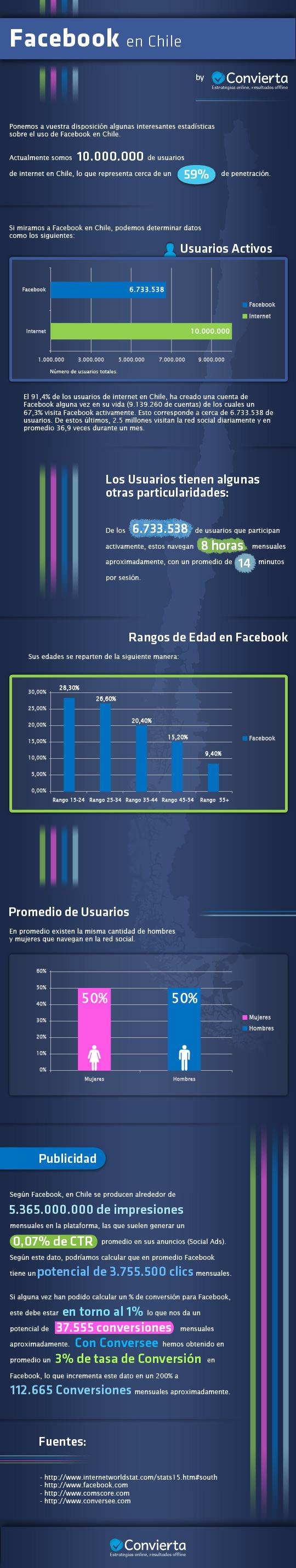 Infografía Facebook en Chile 2012