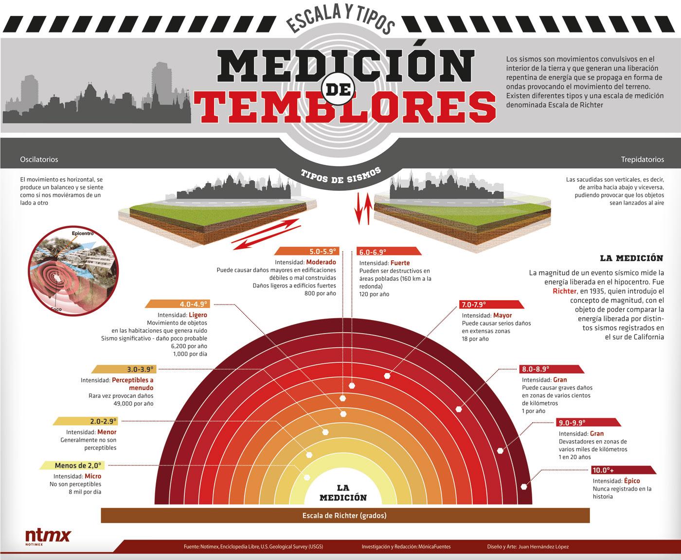 medición de sismos