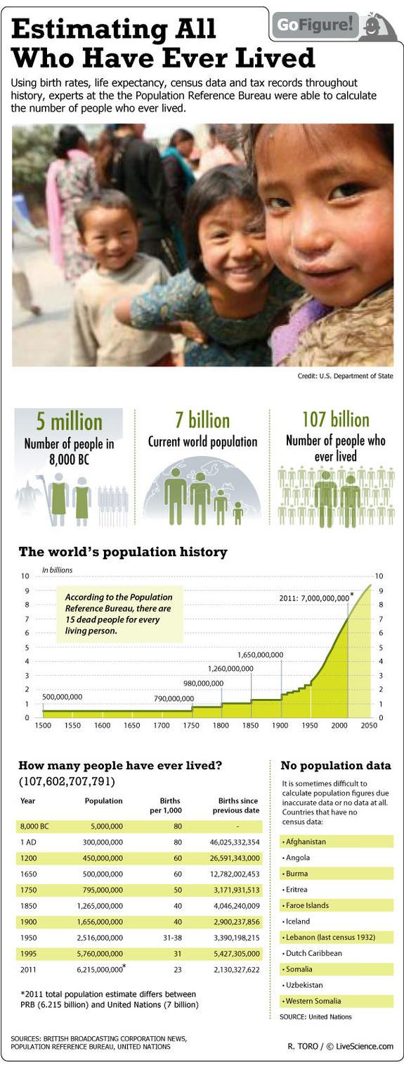 Cuánta gente ha existido sobre la tierra