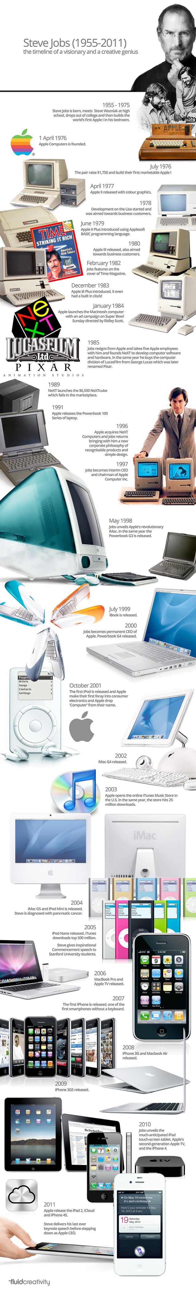 Timeline de las creaciones de Steve Jobs