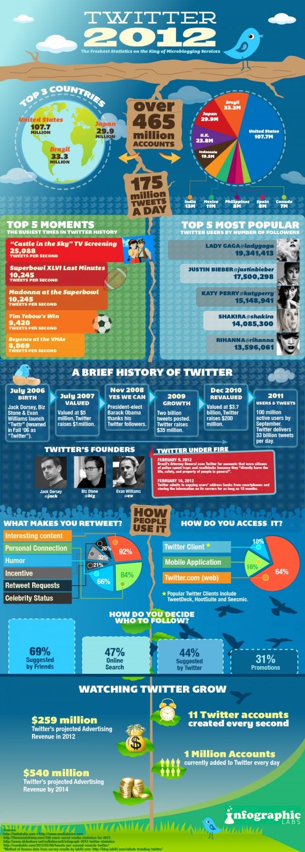 Twitter, estatus a Febrero del 2012